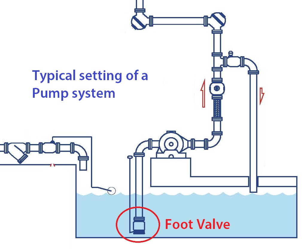 Z-Tide Foot Valve Installation on a pump system